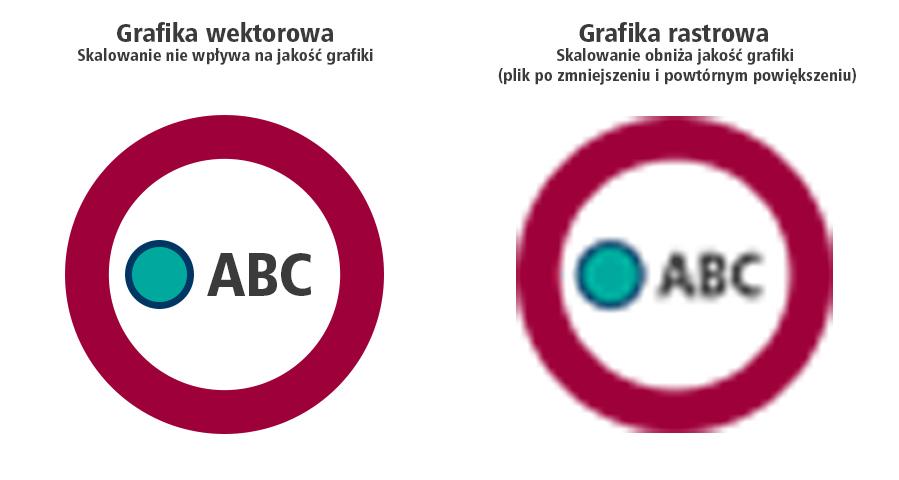Porównanie grafiki rastrowej i wektorowej.